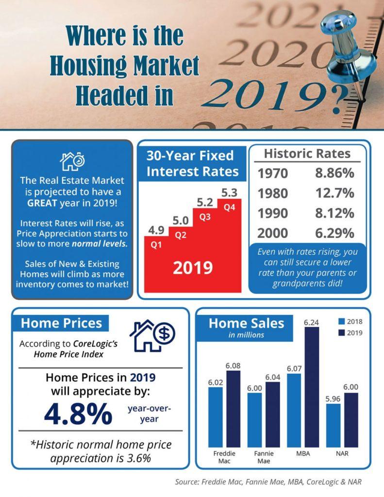 2019-real-estate-market-trends