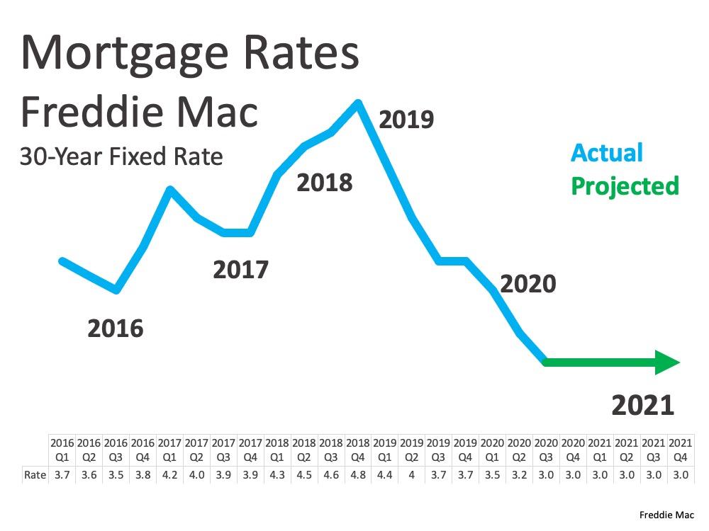 Mortgage Rates Freddie Mac